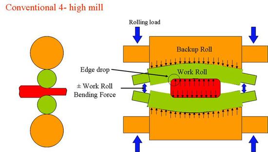 Winner S Engineering Solutions 4 High Rolling Mills
